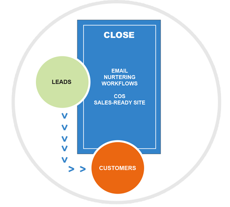 Inbound Methodology_Page_Artwork_CLOSE-1.png