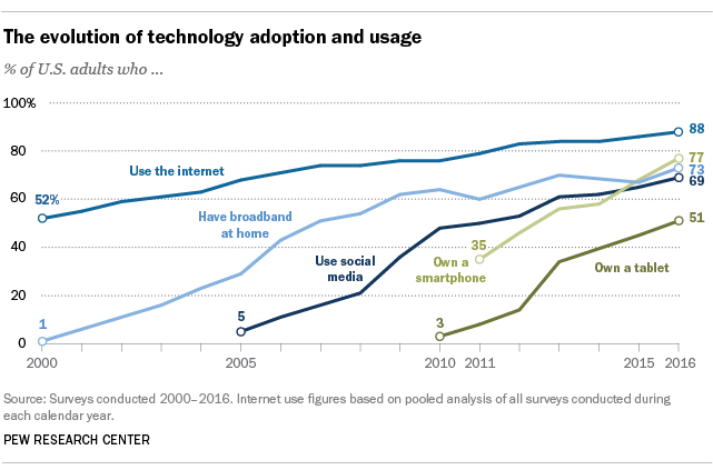 The Evolution of Technology Adoption and Usage